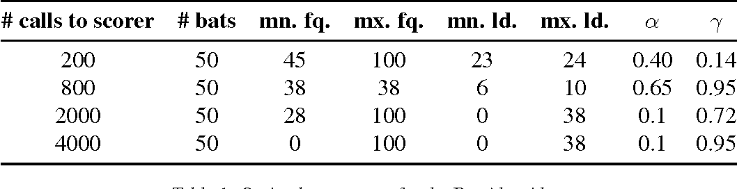 Figure 1 for Comparison of Global Algorithms in Word Sense Disambiguation
