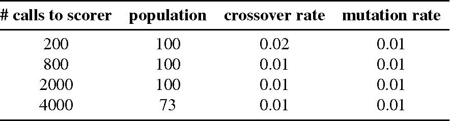 Figure 4 for Comparison of Global Algorithms in Word Sense Disambiguation