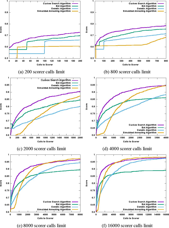 Figure 2 for Comparison of Global Algorithms in Word Sense Disambiguation