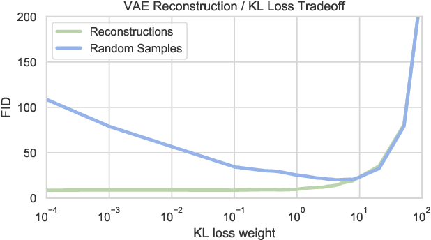 Figure 3 for From Variational to Deterministic Autoencoders