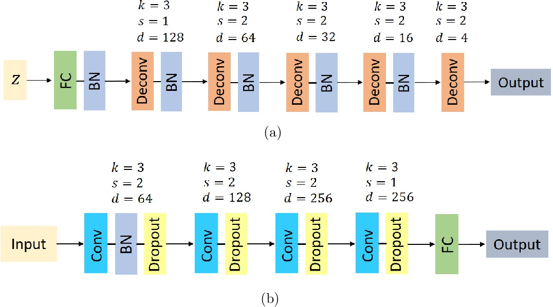 Figure 2 for Physics-informed semantic inpainting: Application to geostatistical modeling