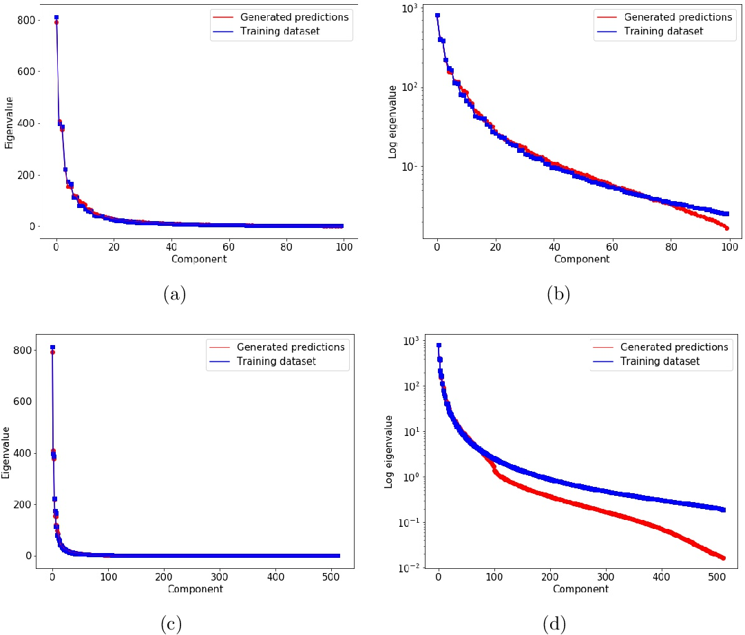 Figure 3 for Physics-informed semantic inpainting: Application to geostatistical modeling