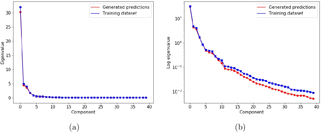 Figure 4 for Physics-informed semantic inpainting: Application to geostatistical modeling