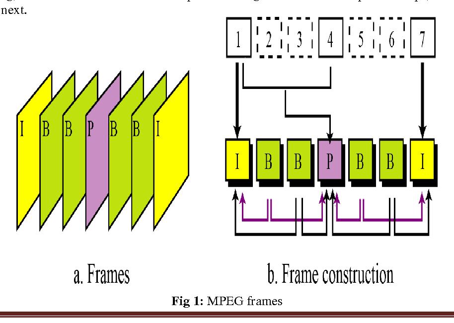 Fig 1: MPEG frames