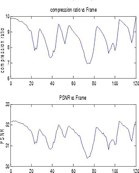 Fig 7: Video obtained after decompression/decoding PLOT (DCT)