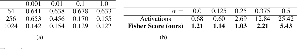 Figure 3 for Natural Image Manipulation for Autoregressive Models Using Fisher Scores