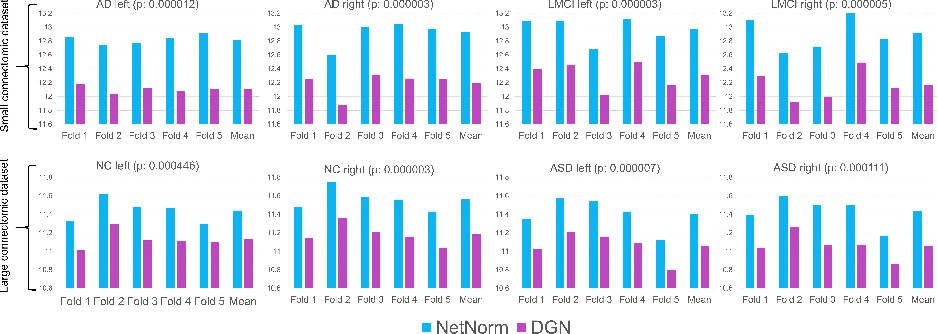 Figure 3 for Deep Graph Normalizer: A Geometric Deep Learning Approach for Estimating Connectional Brain Templates