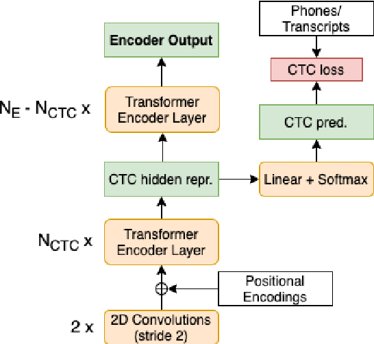 Figure 1 for CTC-based Compression for Direct Speech Translation