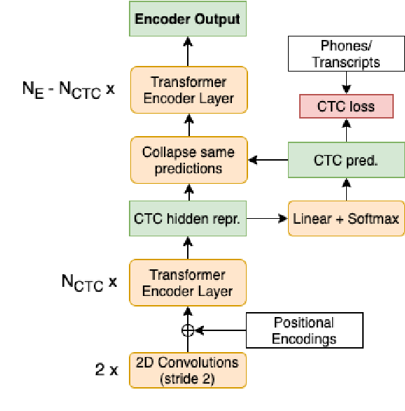 Figure 3 for CTC-based Compression for Direct Speech Translation