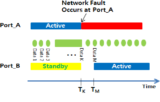 Figure 7 from A Novel Implementation of Fault-Tolerant