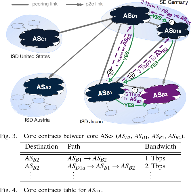 Fig. 3. Core contracts between core ASes (ASA2, ASD1, ASB1, ASB2).