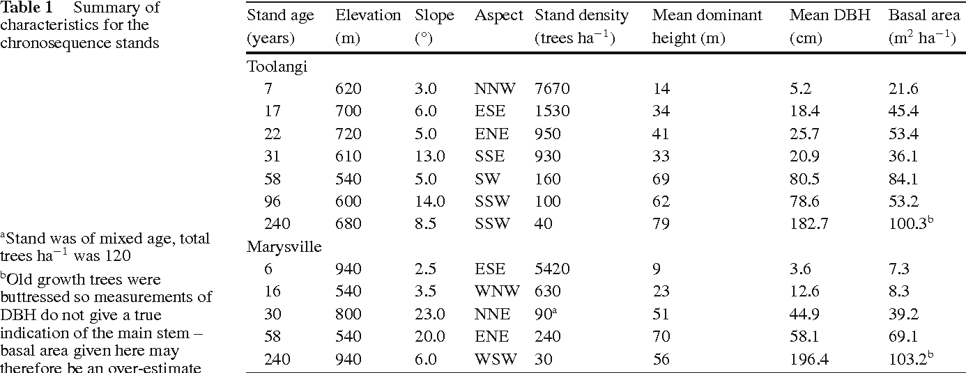 Changes in leaf morphology and anatomy with tree age and height in ...