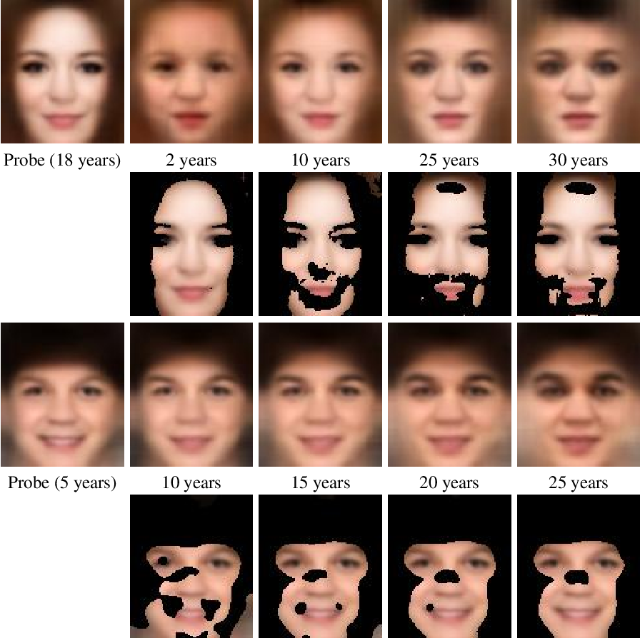 Figure 3 for Child Face Age-Progression via Deep Feature Aging