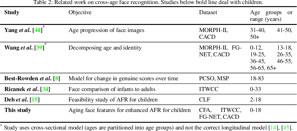 Figure 4 for Child Face Age-Progression via Deep Feature Aging