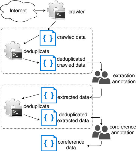 Figure 3 for PreCo: A Large-scale Dataset in Preschool Vocabulary for Coreference Resolution