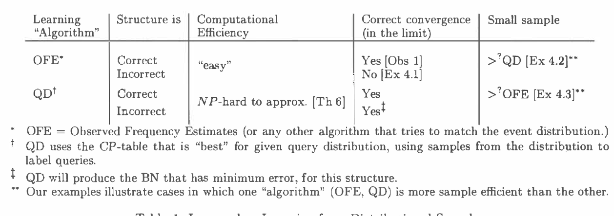 Figure 2 for Learning Bayesian Nets that Perform Well