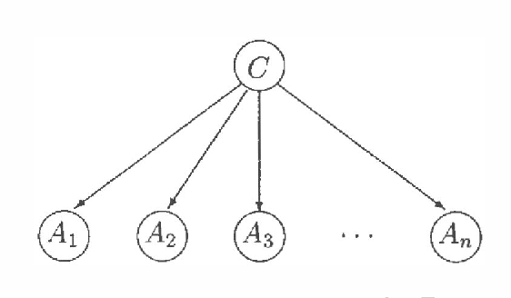 Figure 1 for Learning Bayesian Nets that Perform Well