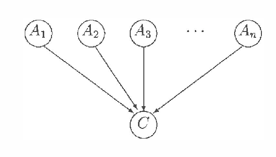 Figure 3 for Learning Bayesian Nets that Perform Well