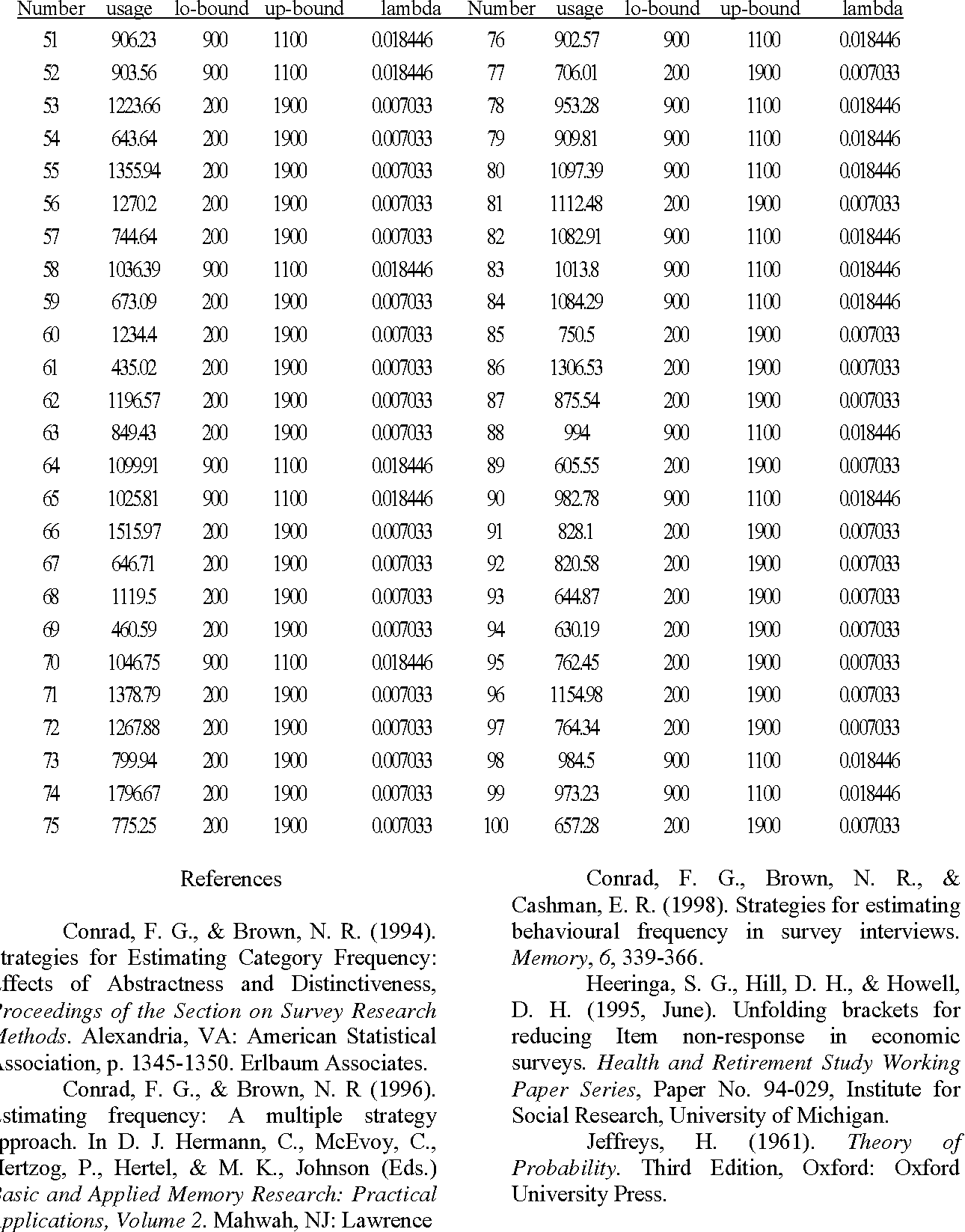 table 3 from respondent generated intervals rgi for recall in