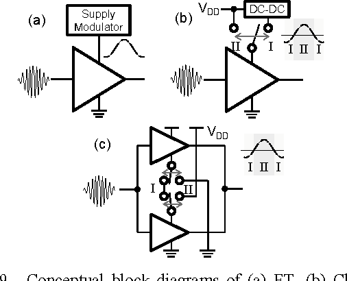 Modulator Block Diagram