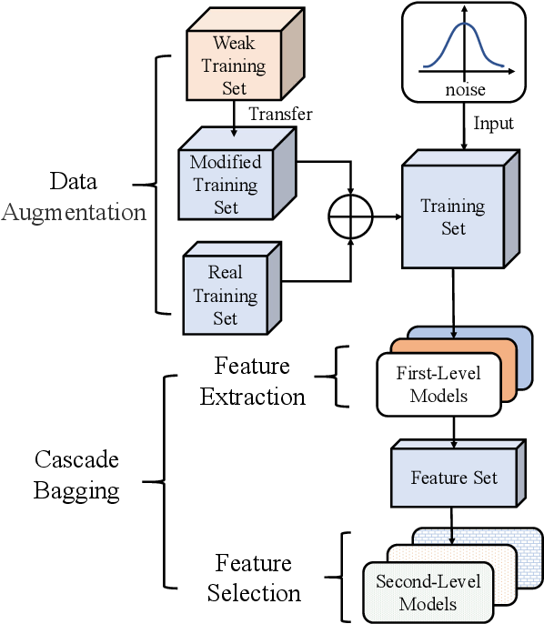Figure 1 for Cascade Bagging for Accuracy Prediction with Few Training Samples