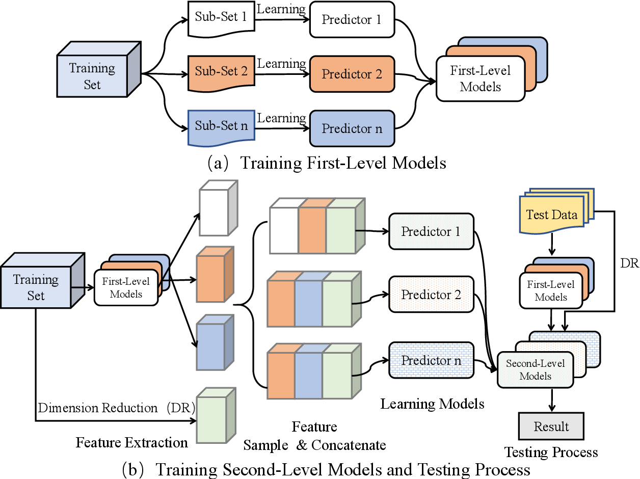 Figure 3 for Cascade Bagging for Accuracy Prediction with Few Training Samples