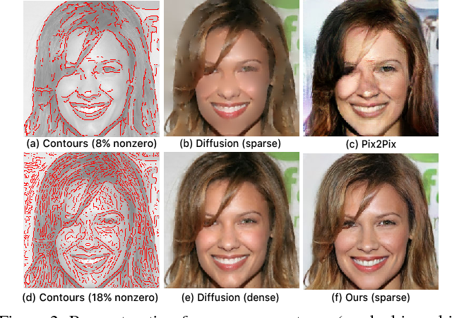 Figure 2 for Smart, Sparse Contours to Represent and Edit Images