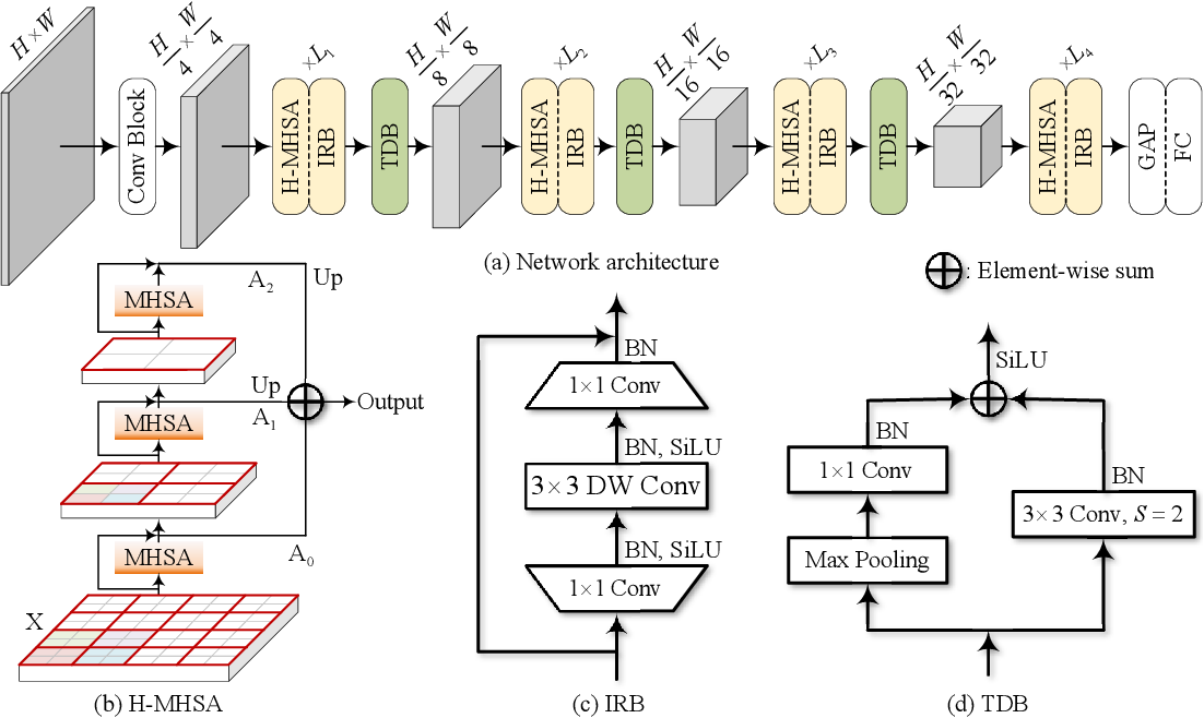 Figure 1 for Transformer in Convolutional Neural Networks