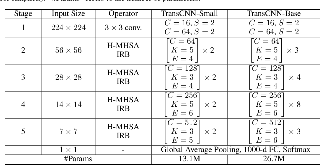 Figure 2 for Transformer in Convolutional Neural Networks