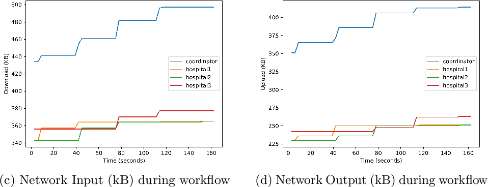 Figure 4 for A Distributed Trust Framework for Privacy-Preserving Machine Learning