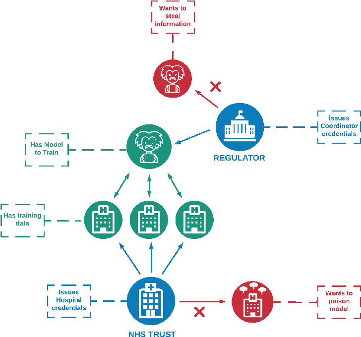 Figure 3 for A Distributed Trust Framework for Privacy-Preserving Machine Learning
