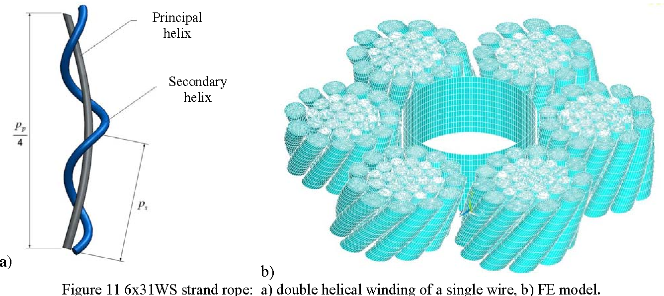 Figure 11 from Structural behaviour of steel ropes subjected to ...
