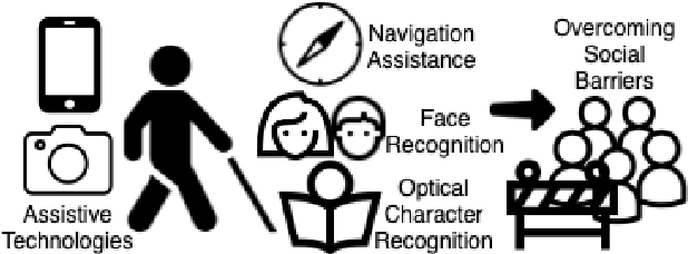 Figure 1 for Implications of Computer Vision Driven Assistive Technologies Towards Individuals with Visual Impairment