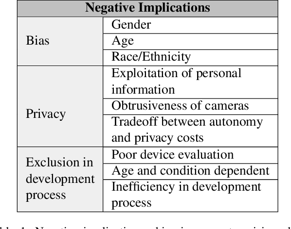 Figure 2 for Implications of Computer Vision Driven Assistive Technologies Towards Individuals with Visual Impairment