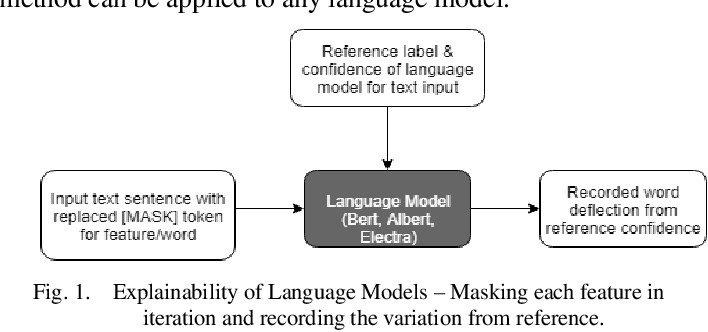 Figure 1 for Comparative Study of Language Models on Cross-Domain Data with Model Agnostic Explainability
