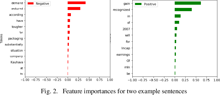 Figure 2 for Comparative Study of Language Models on Cross-Domain Data with Model Agnostic Explainability