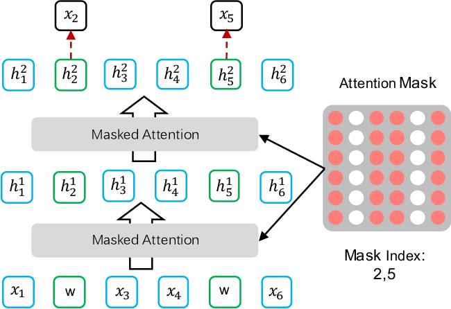 Figure 3 for Understanding Semantics from Speech Through Pre-training