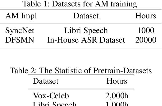 Figure 2 for Understanding Semantics from Speech Through Pre-training