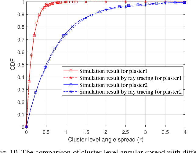 Figure 2 for A Novel 3D Non-Stationary GBSM for 6G THz Ultra-Massive MIMO Wireless Systems