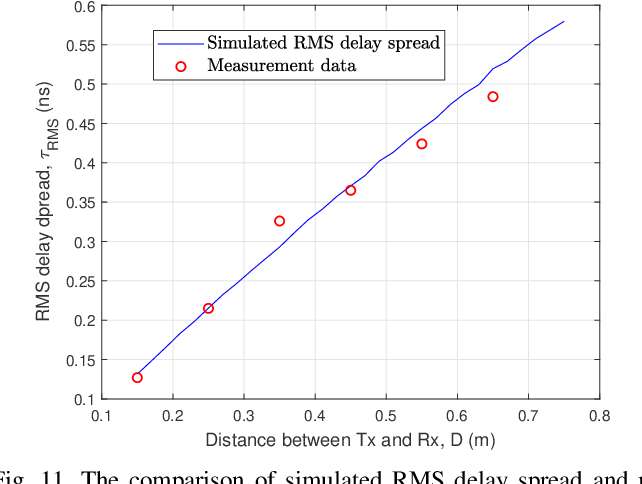 Figure 3 for A Novel 3D Non-Stationary GBSM for 6G THz Ultra-Massive MIMO Wireless Systems