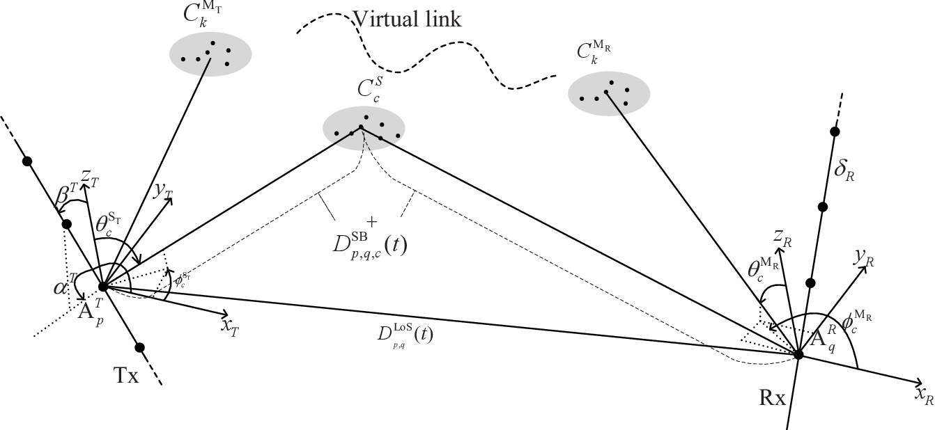 Figure 1 for A Novel 3D Non-Stationary GBSM for 6G THz Ultra-Massive MIMO Wireless Systems