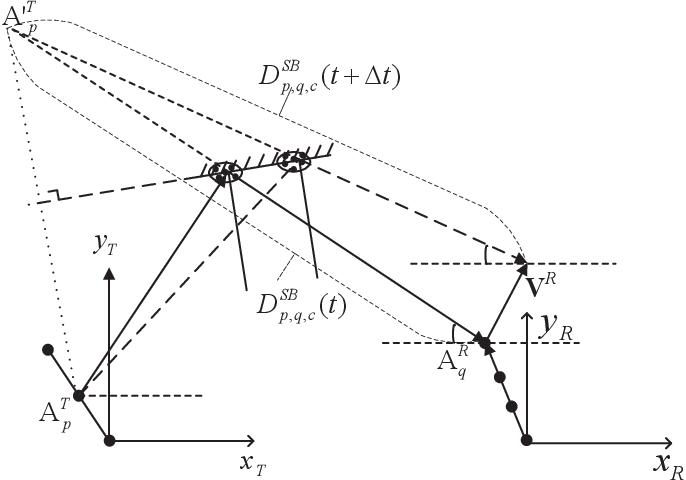 Figure 4 for A Novel 3D Non-Stationary GBSM for 6G THz Ultra-Massive MIMO Wireless Systems