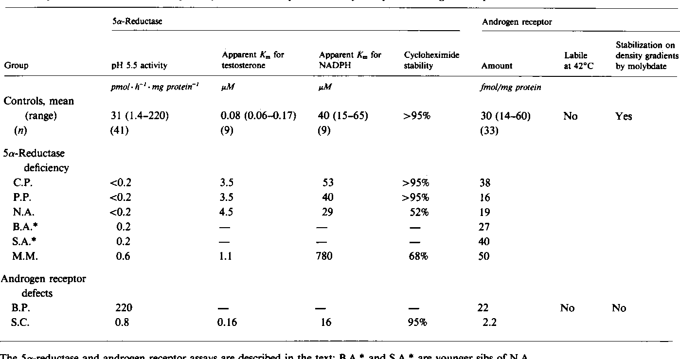 Table Iv From High Dose Androgen Therapy In Male Pseudohermaphroditism Due To 5 Alpha Reductase Deficiency And Disorders Of The Androgen Receptor
