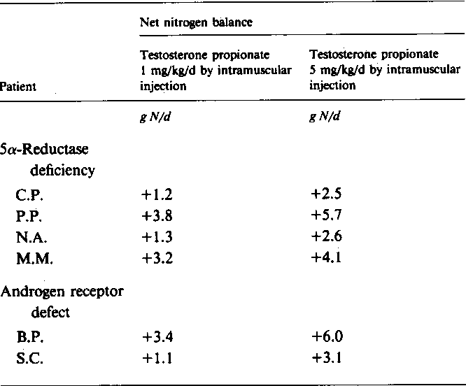 Table III from High dose androgen therapy in male