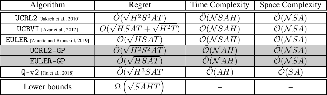 Figure 1 for Tight Regret Bounds for Model-Based Reinforcement Learning with Greedy Policies