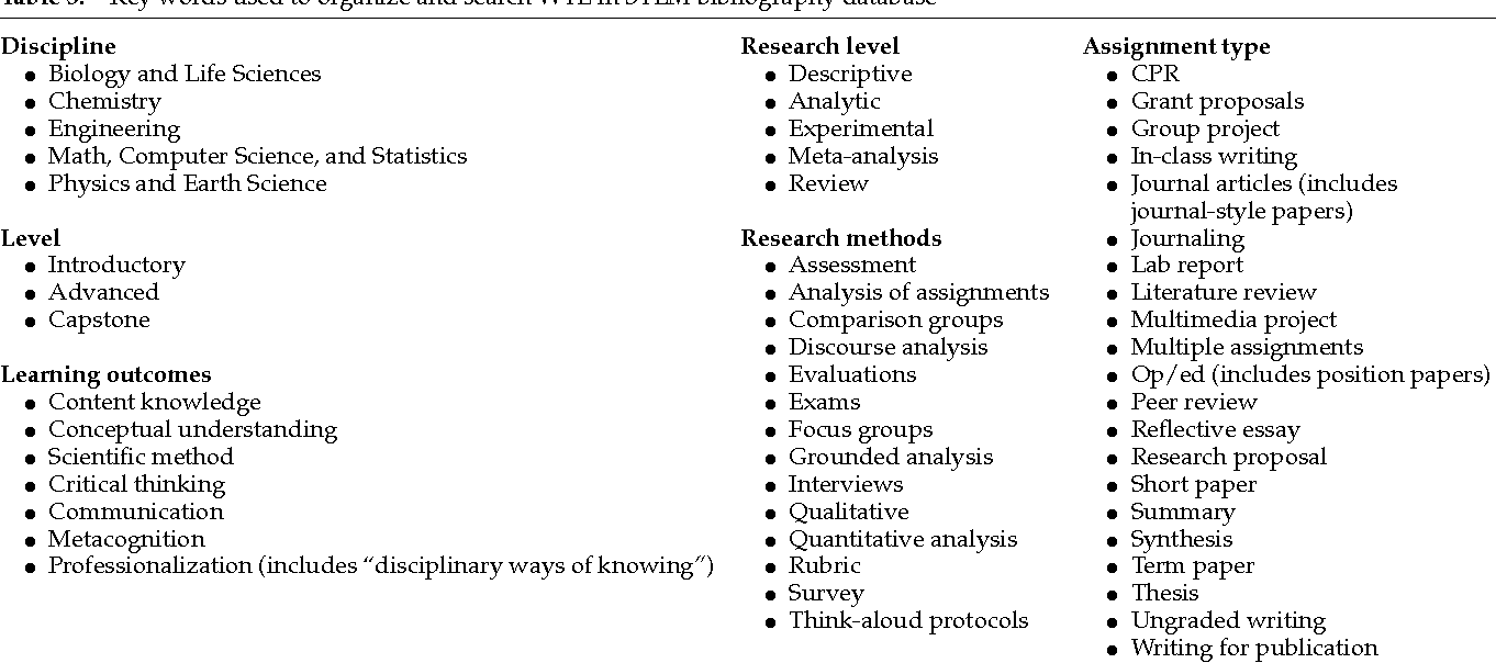 Table 3 from Writing-to-Learn in Undergraduate Science Education: A