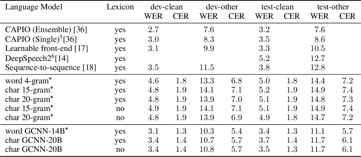 Figure 4 for Who Needs Words? Lexicon-Free Speech Recognition