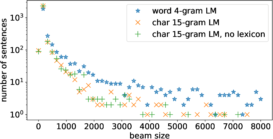 Figure 2 for Who Needs Words? Lexicon-Free Speech Recognition