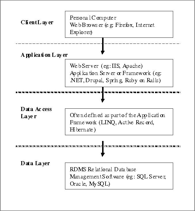PDF] Mitigation of SQL Injection Risks Through Web Application