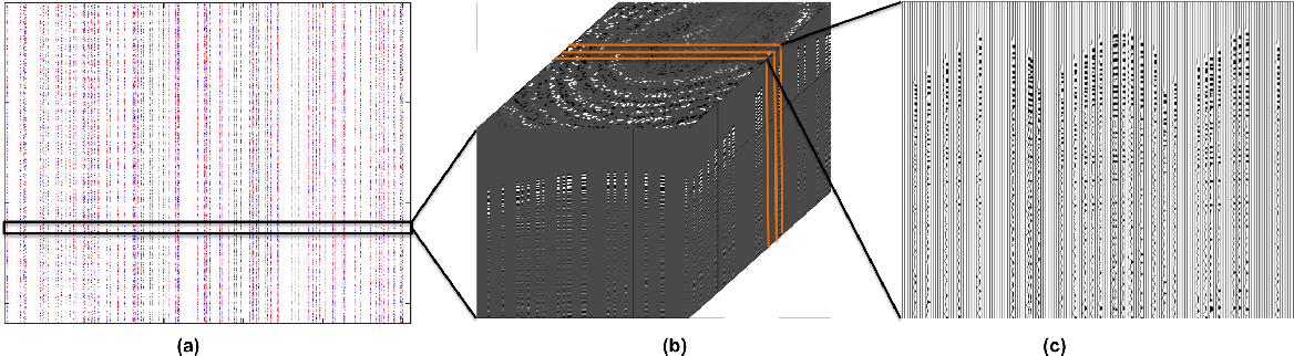 Figure 2 for Beating level-set methods for 3D seismic data interpolation: a primal-dual alternating approach